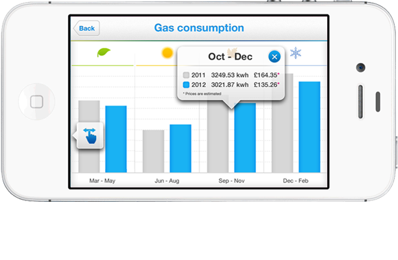 British Gas App – Consumption Graph